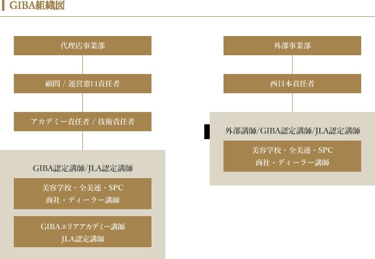 GIBA組織図